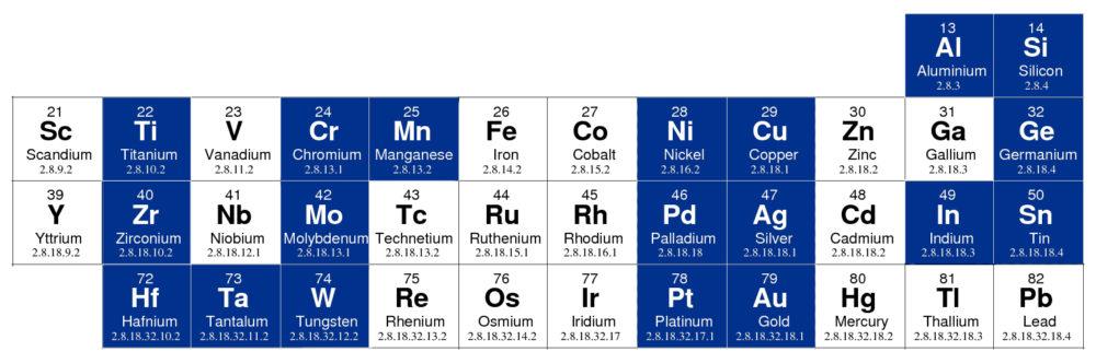 NTFL Metal Coatings Periodic Table