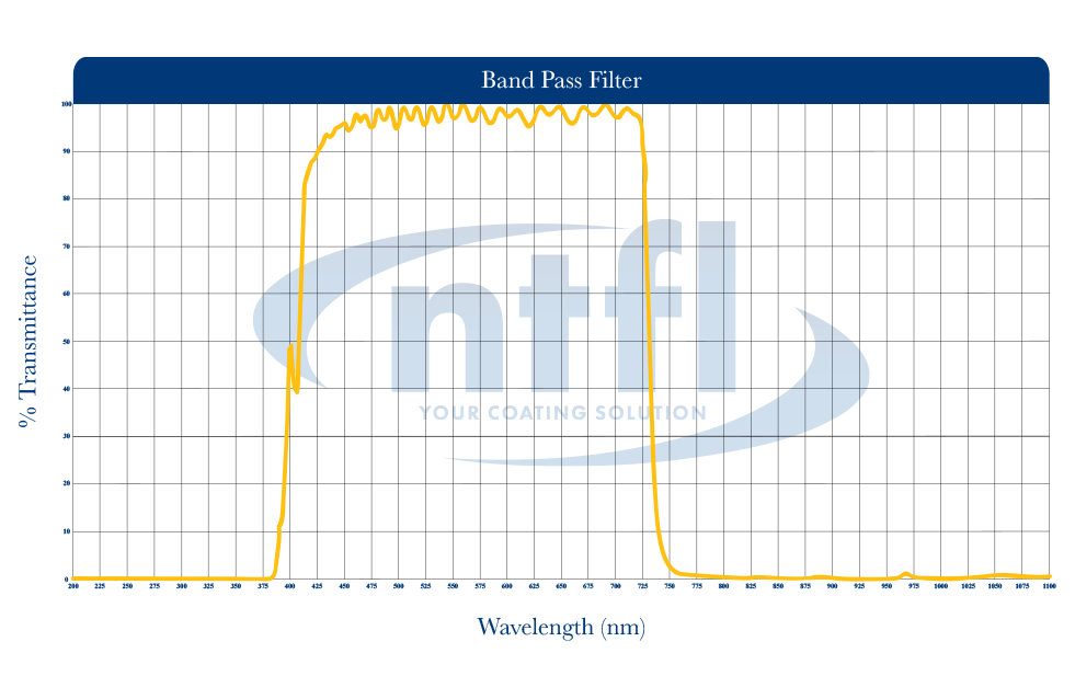NTFL band pass filter wavelength graph
