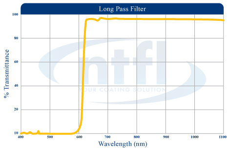 NTFL long pass wavelength graph