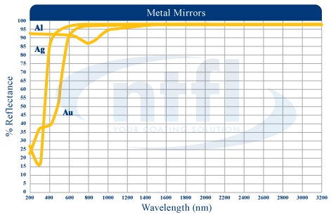 Metal Mirror Coating reflectance wavelength graph