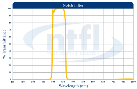 NTFL notch filter wavelength graph