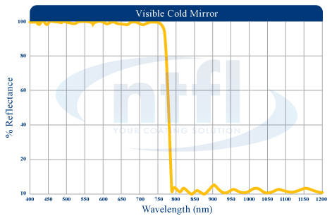 Visible Cold Mirror coatings Heat Control Wavelength Graph